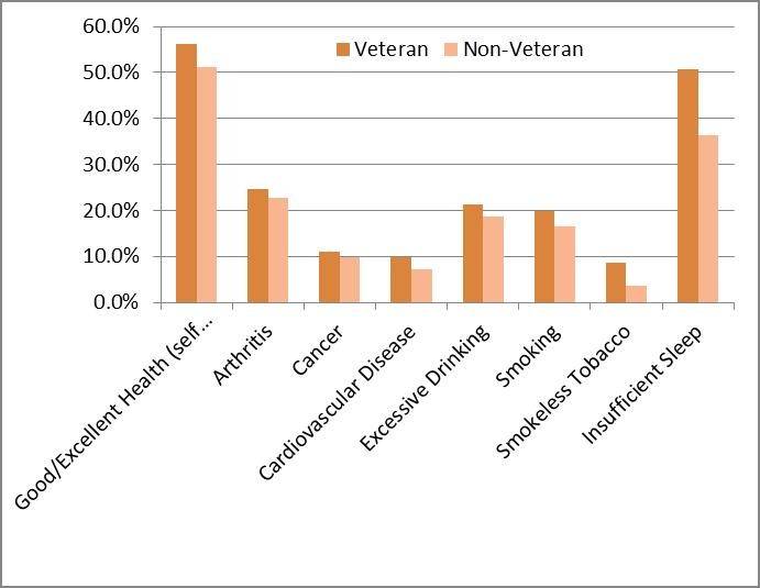Table 1: Health Status Comparison:  Veteran vs. Non-Veteran
