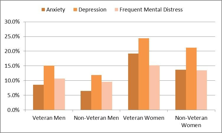 Table 3: Mental Health Condition Prevalence Comparison of Veterans to Non-Veterans
