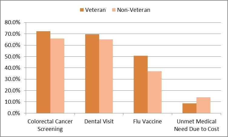Table 2: Preventative Health Services Comparison:  Veteran vs. Non-Veteran